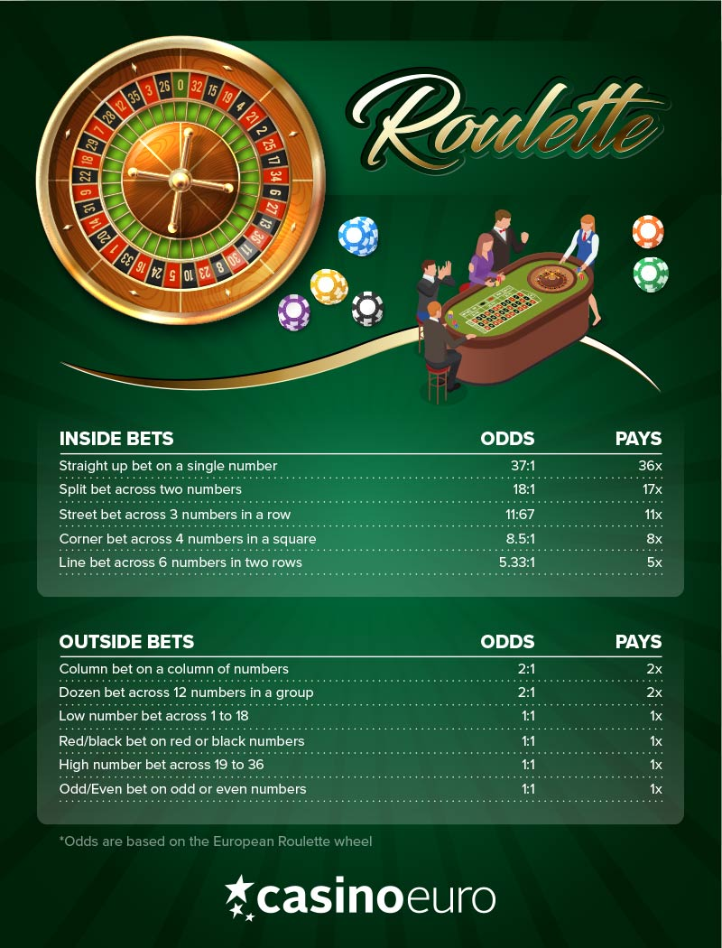 Roulette payout 61216